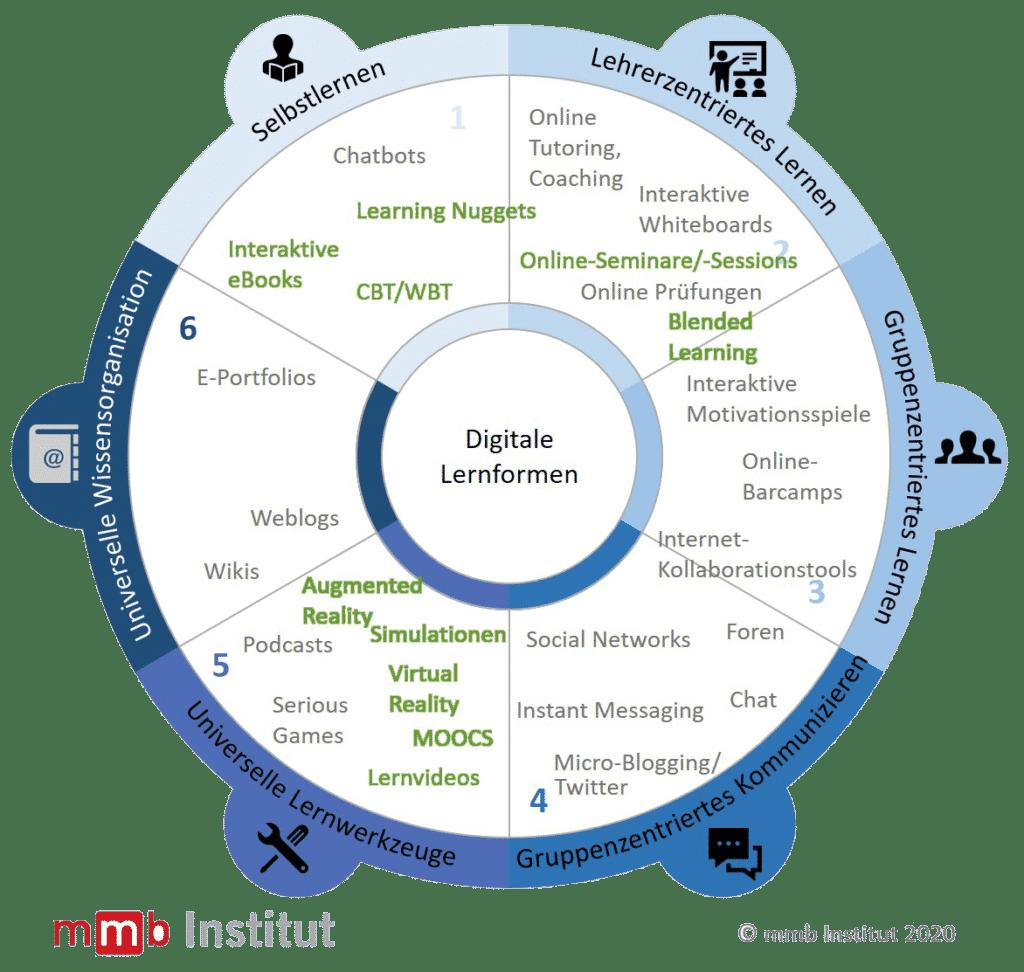 Online-Lernen Formate